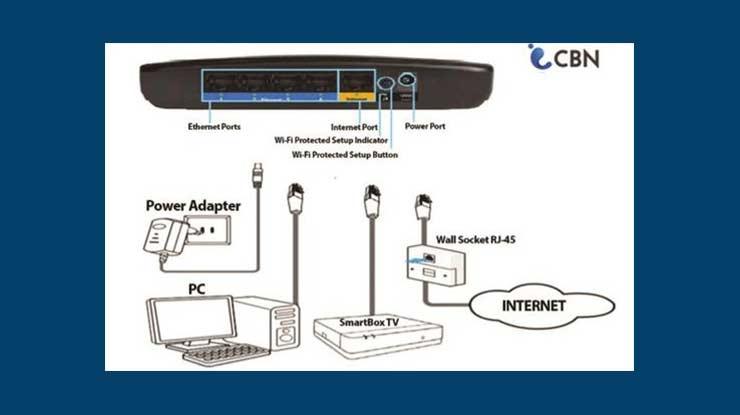 Biaya Pemasangan CBN Fiber
